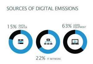 Sources of digital emissions