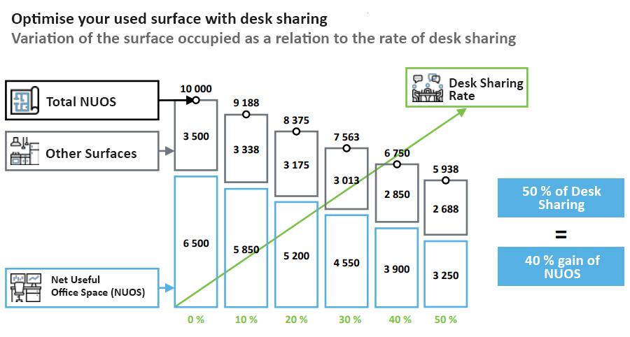 desk sharing surface