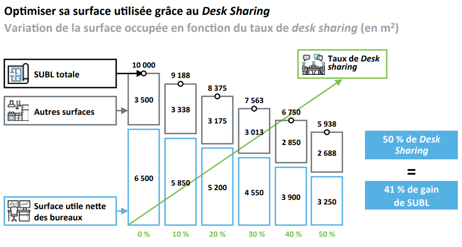 Desk sharing - Surface